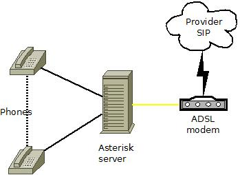 Diagram of Asterisk system