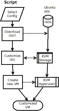 Automated Virtual Machine creation process