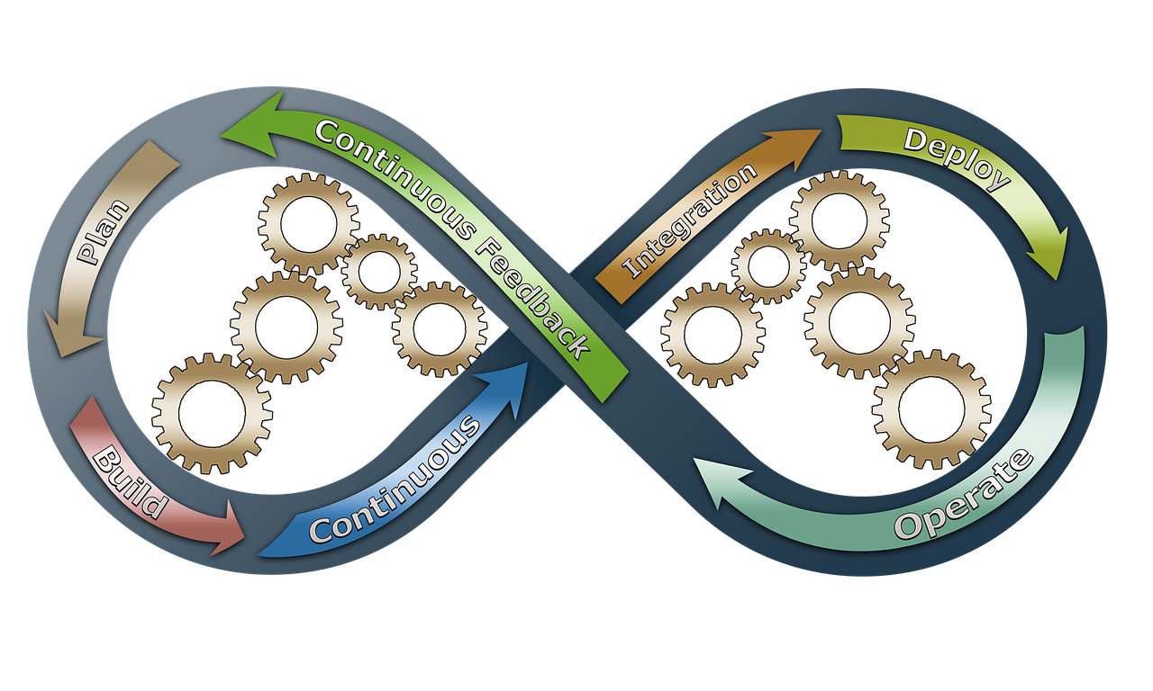 DevOps Business Process